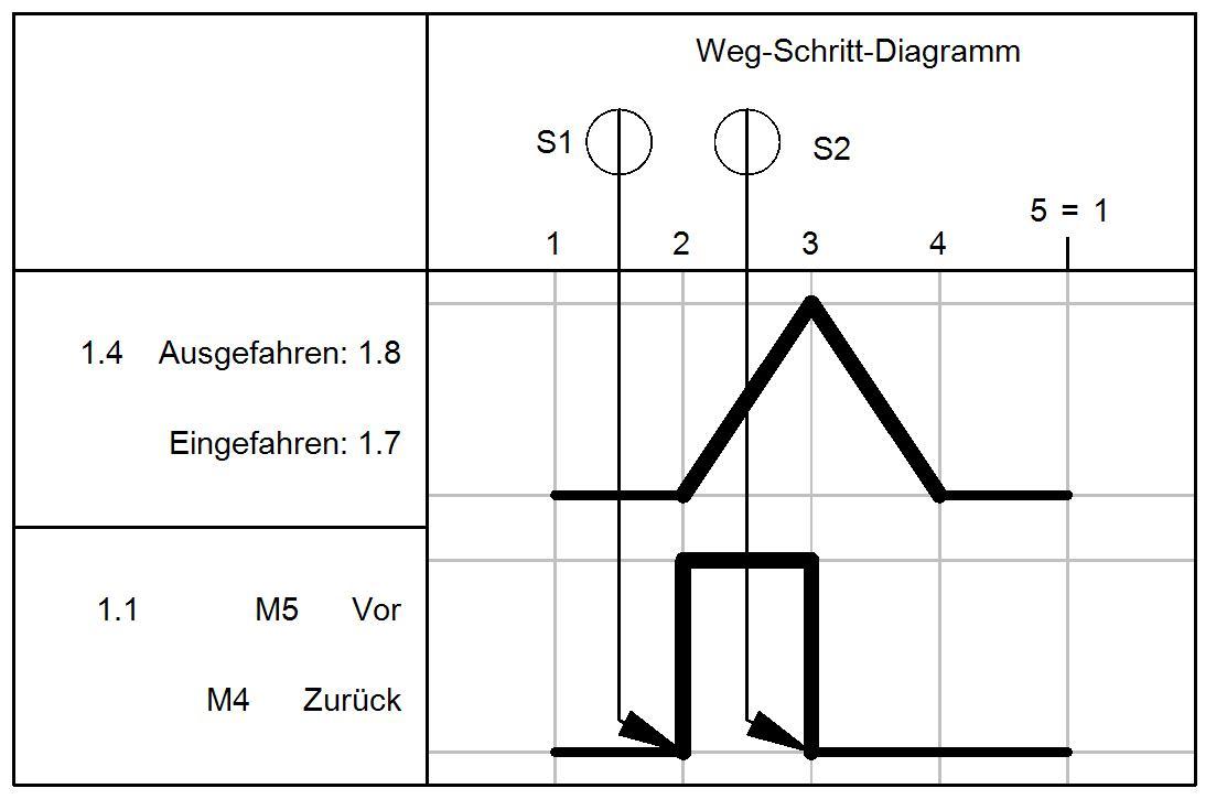 Elektro-Pneumatik: Erstellen eines elektrischen Plans und Weg ...
