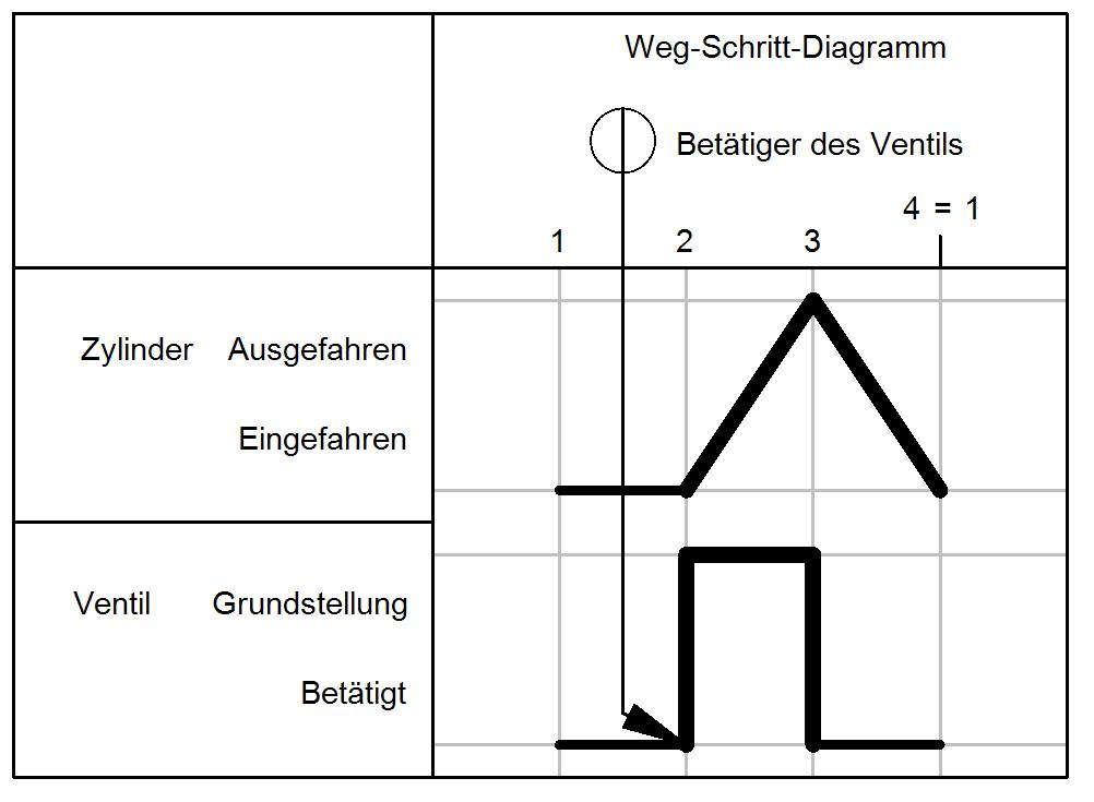 Elektro-Pneumatik: Weg-Schritt-Diagramme